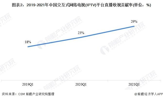 图表2:2019-2021年中国交互式网络电视(IPTV)平台澳门金沙平台网址收视贡献率(单位:%)