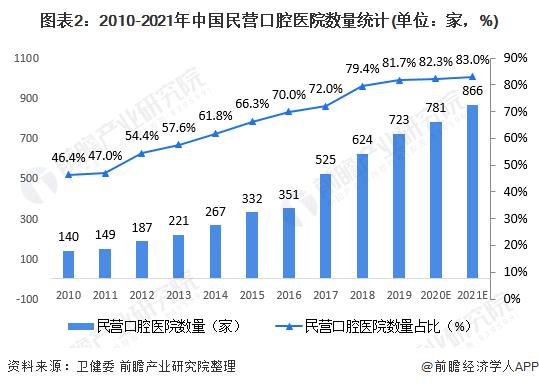 图表2:2010-2021年中国民营口腔医院数量统计(单位:家,%)