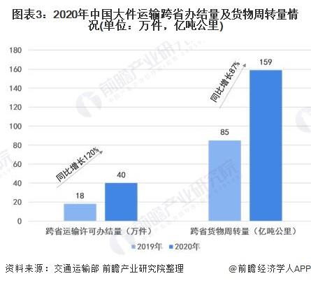 图表3:2020年中国大件运输跨省办结量及货物周转量情况(单位:万件,亿吨公里)