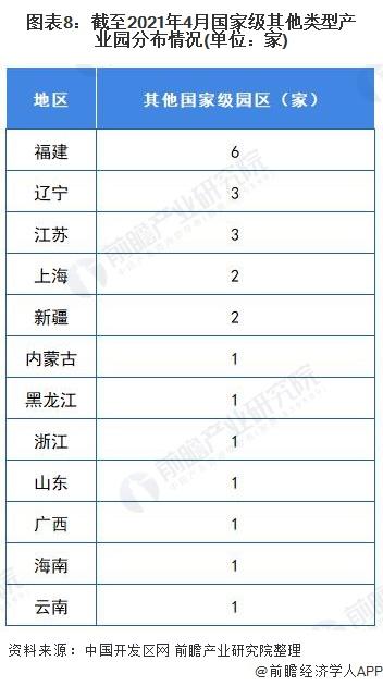 图表8:截至2021年4月国家级其他类型产业园分布情况(单位:家)