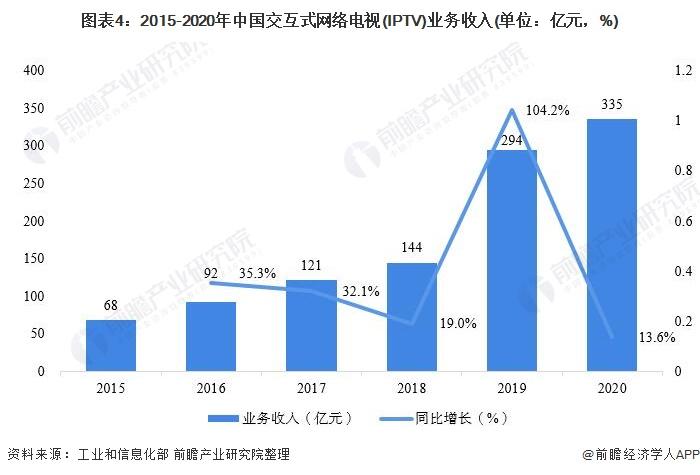 图表4:2015-2020年中国交互式网络电视(IPTV)业务收入(单位:亿元,%)