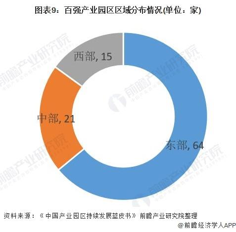 图表9:百强产业园区区域分布情况(单位:家)