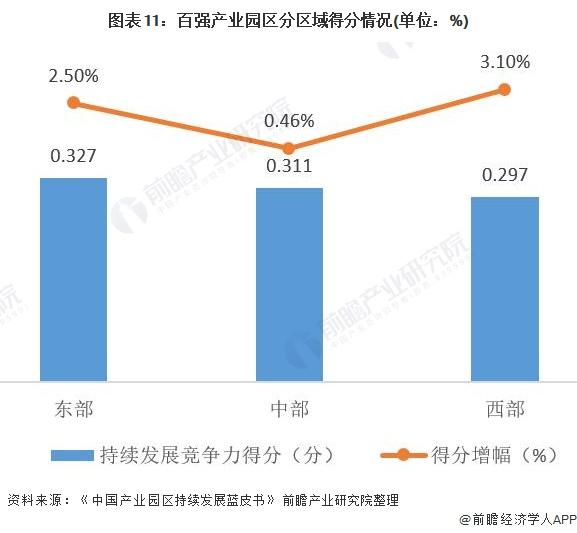 图表11:百强产业园区分区域得分情况(单位:%)