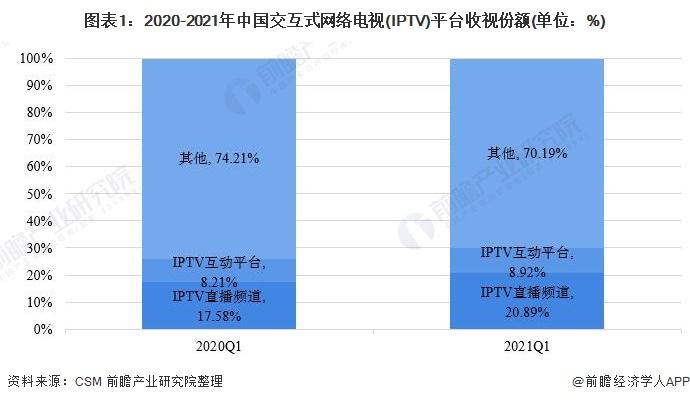 图表1:2020-2021年中国交互式网络电视(IPTV)平台收视份额(单位:%)
