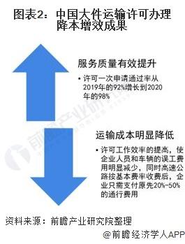 图表2:中国大件运输许可办理降本增效成果