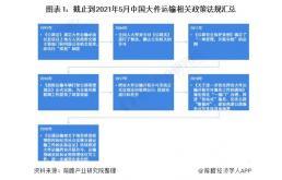 2021年中国大件运输行业市场需求现状与政策汇总分析