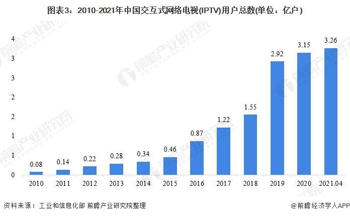 图表3:2010-2021年中国交互式网络电视(IPTV)用户总数(单位:亿户)