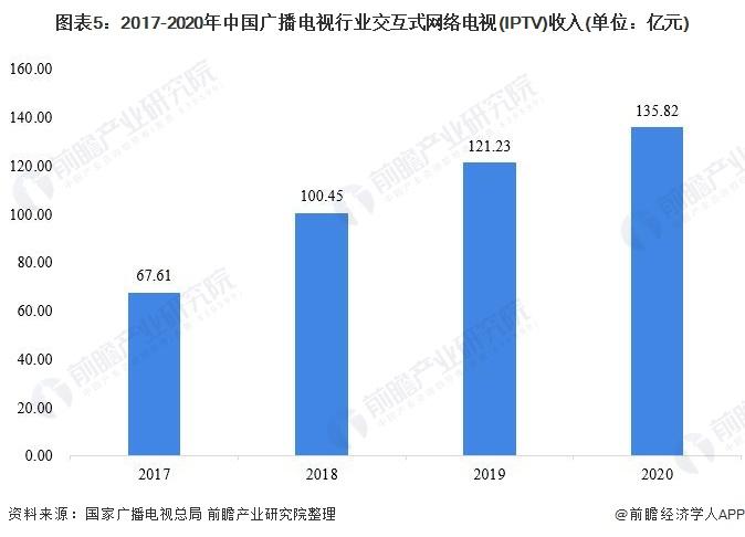 图表5:2017-2020年中国广播电视行业交互式网络电视(IPTV)收入(单位:亿元)