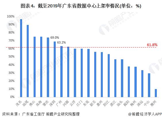 图表4:截至2019年广东省数据中心上架率情况(单位:%)