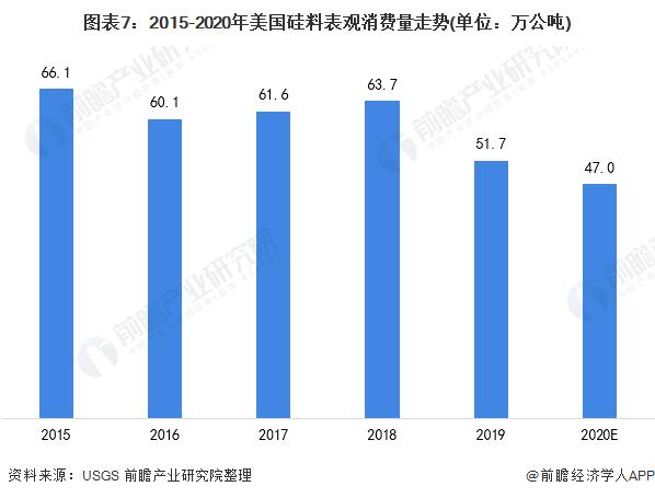 图表7:2015-2020年美国硅料表观消费量走势(单位:万公吨)