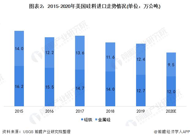 图表2:2015-2020年美国硅料进口走势情况(单位:万公吨)