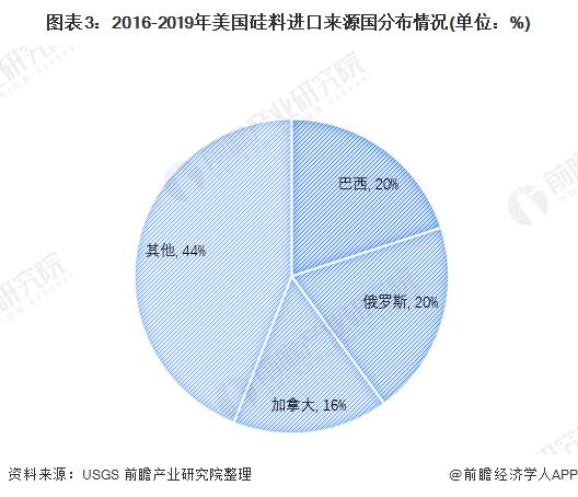 图表3:2016-2019年美国硅料进口来源国分布情况(单位:%)