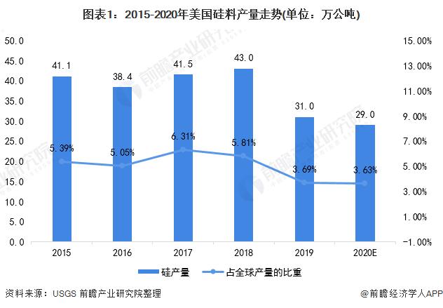 图表1:2015-2020年美国硅料产量走势(单位:万公吨)