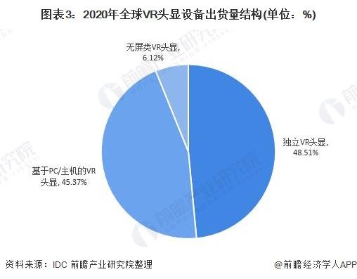 图表3:2020年全球VR头显设备出货量结构(单位:%)