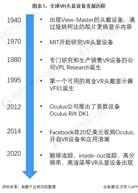 图表1:全球VR头显设备发展历程