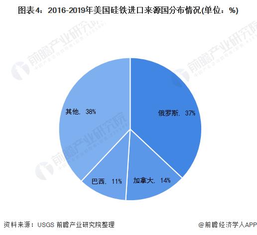 图表4:2016-2019年美国硅铁进口来源国分布情况(单位:%)
