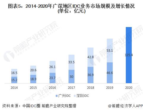 图表5:2014-2020年广深地区IDC业务市场规模及增长情况(单位:亿元)