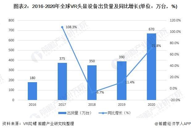 图表2:2016-2020年全球VR头显设备出货量及同比增长(单位:万台,%)
