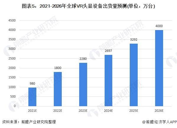 图表5:2021-2026年全球VR头显设备出货量预测(单位:万台)
