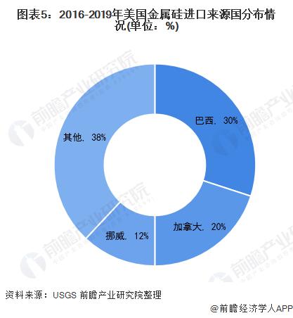 图表5:2016-2019年美国金属硅进口来源国分布情况(单位:%)