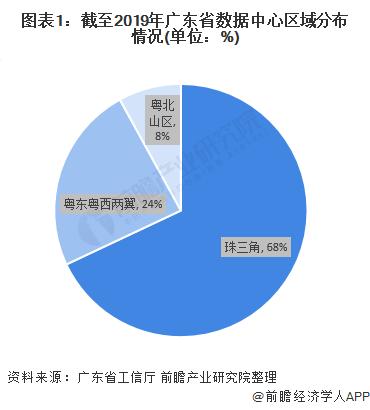 图表1:截至2019年广东省数据中心区域分布情况(单位:%)
