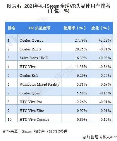 图表4:2021年4月Steam全球VR头显使用率排名(单位:%)
