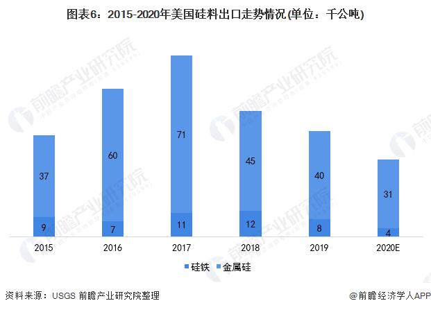 图表6:2015-2020年美国硅料出口走势情况(单位:千公吨)