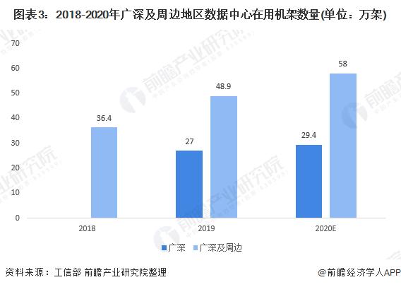 图表3:2018-2020年广深及周边地区数据中心在用机架数量(单位:万架)