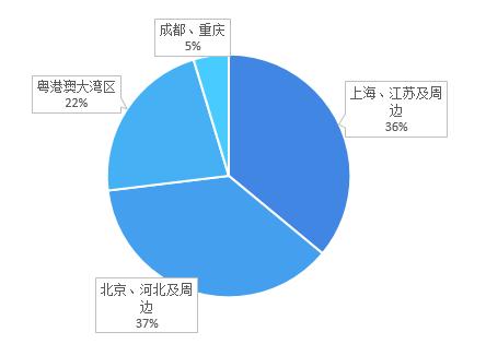 图表3:截至2020年末万国数据数据中心机房区域分布情况(单位:%)