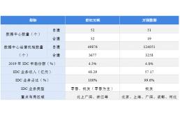 中国数据中心行业龙头企业全方位对比