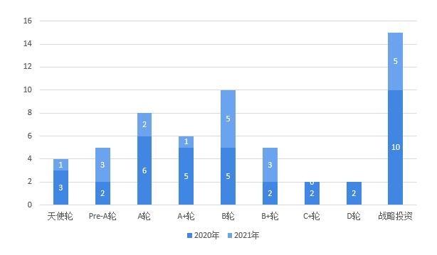 图表3:2020-2021年中国VR/AR行业股权投融资事件轮次分布