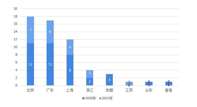 图表5:2020-2021年中国VR/AR行业股权投融资事件区域分布(单位:件)