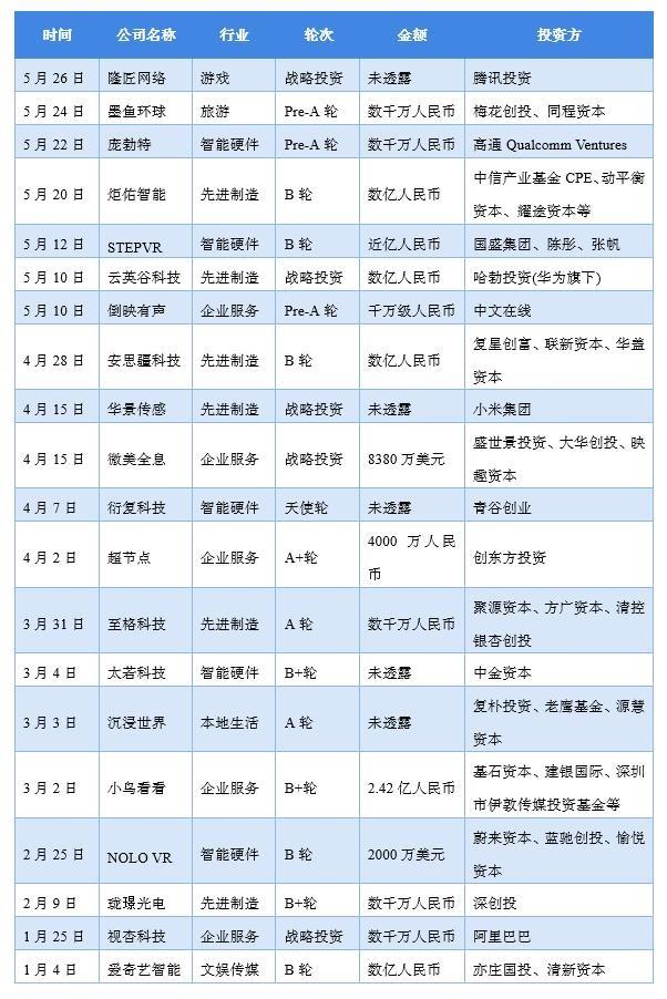 图表2:2021年中国VR/AR行业股权投融资事件汇总