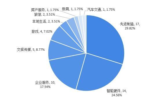 图表4:2020-2021年中国VR/AR行业股权投融资事件细分行业分布