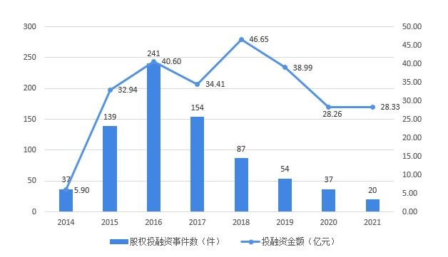 图表1:2014-2021年中国VR/AR行业股权投融资事件数量及金额