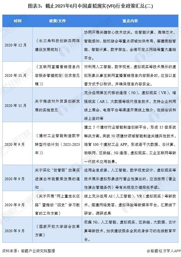 图表3:截止2021年6月中国虚拟现实(VR)行业政策汇总(二)
