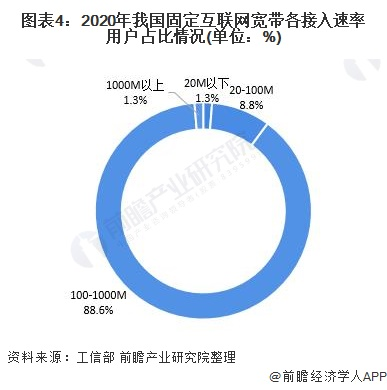 图表4:2020年我国固定互联网宽带各接入速率用户占比情况(单位:%)