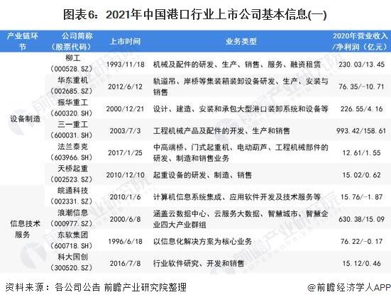 图表6:2021年中国港口行业上市公司基本信息(一)