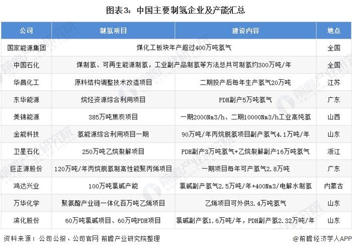 图表3:中国主要制氢企业及产能汇总