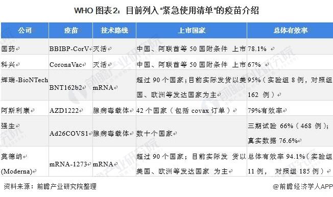 """WHO 图表2:目前列入""""紧急使用清单""""的疫苗介绍"""