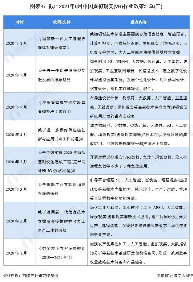 图表4:截止2021年6月中国虚拟现实(VR)行业政策汇总(三)