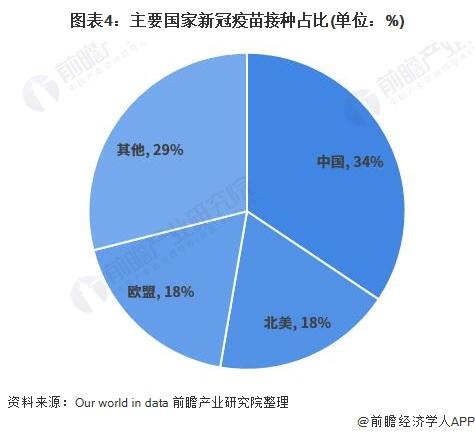 图表4:主要国家新冠疫苗接种占比(单位:%)