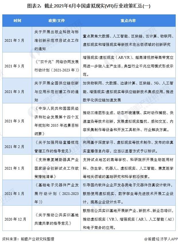 图表2:截止2021年6月中国虚拟现实(VR)行业政策汇总(一)