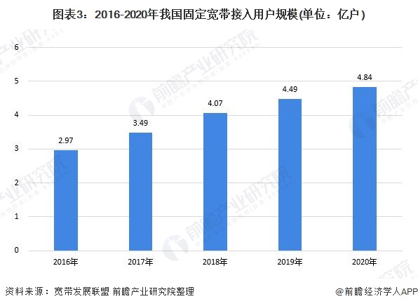 图表3:2016-2020年我国固定宽带接入用户规模(单位:亿户)