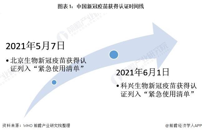 图表1:中国新冠疫苗获得认证时间线
