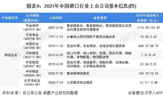 图表9:2021年中国港口行业上市公司基本信息(四)