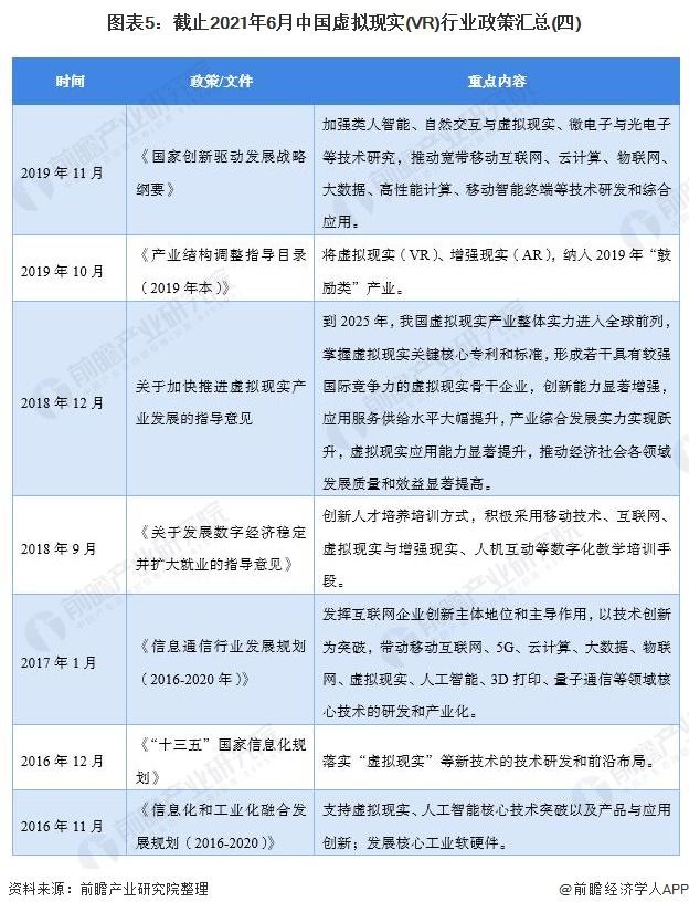 图表5:截止2021年6月中国虚拟现实(VR)行业政策汇总(四)