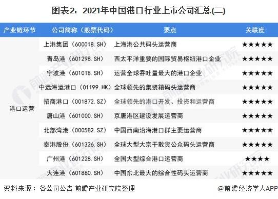 图表2:2021年中国港口行业上市公司汇总(二)