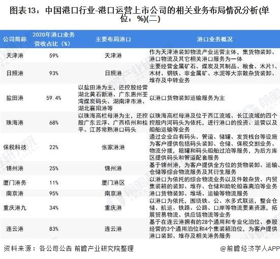 图表13:中国港口行业-港口运营上市公司的相关业务布局情况分析(单位:%)(二)