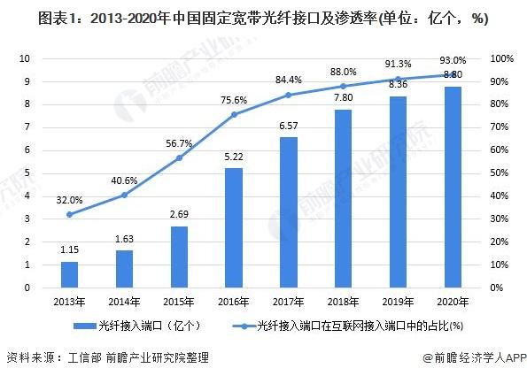 图表1:2013-2020年中国固定宽带光纤接口及渗透率(单位:亿个,%)